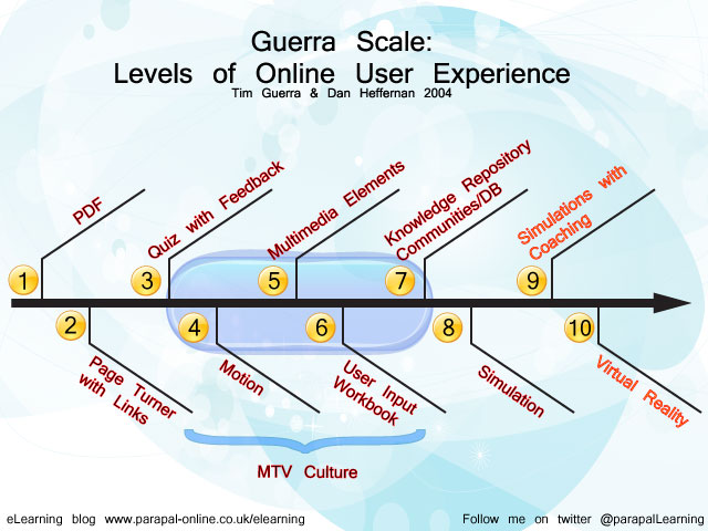 Guerra diagram of levelsof online user experience